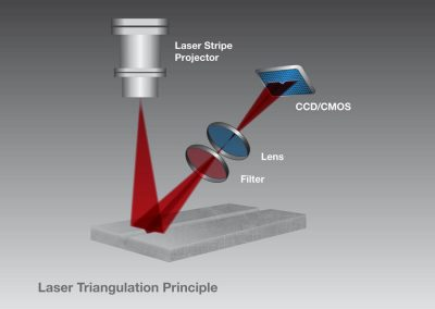 picture3-laser-triangulation-principal